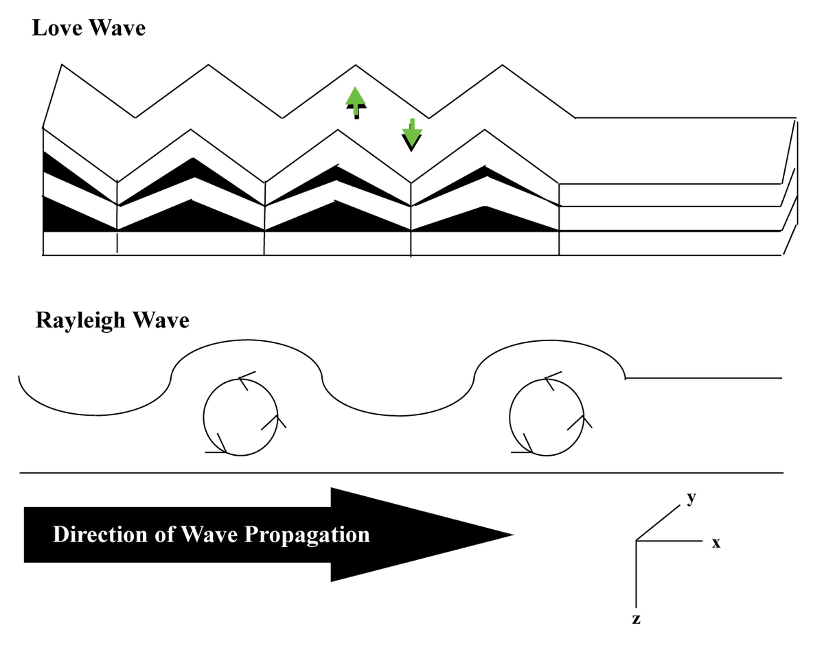 surface waves diagram server room wiring wave inversion wikipedia