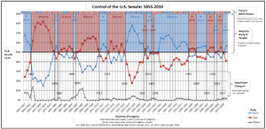 Graph of Control of the U.S. Senate