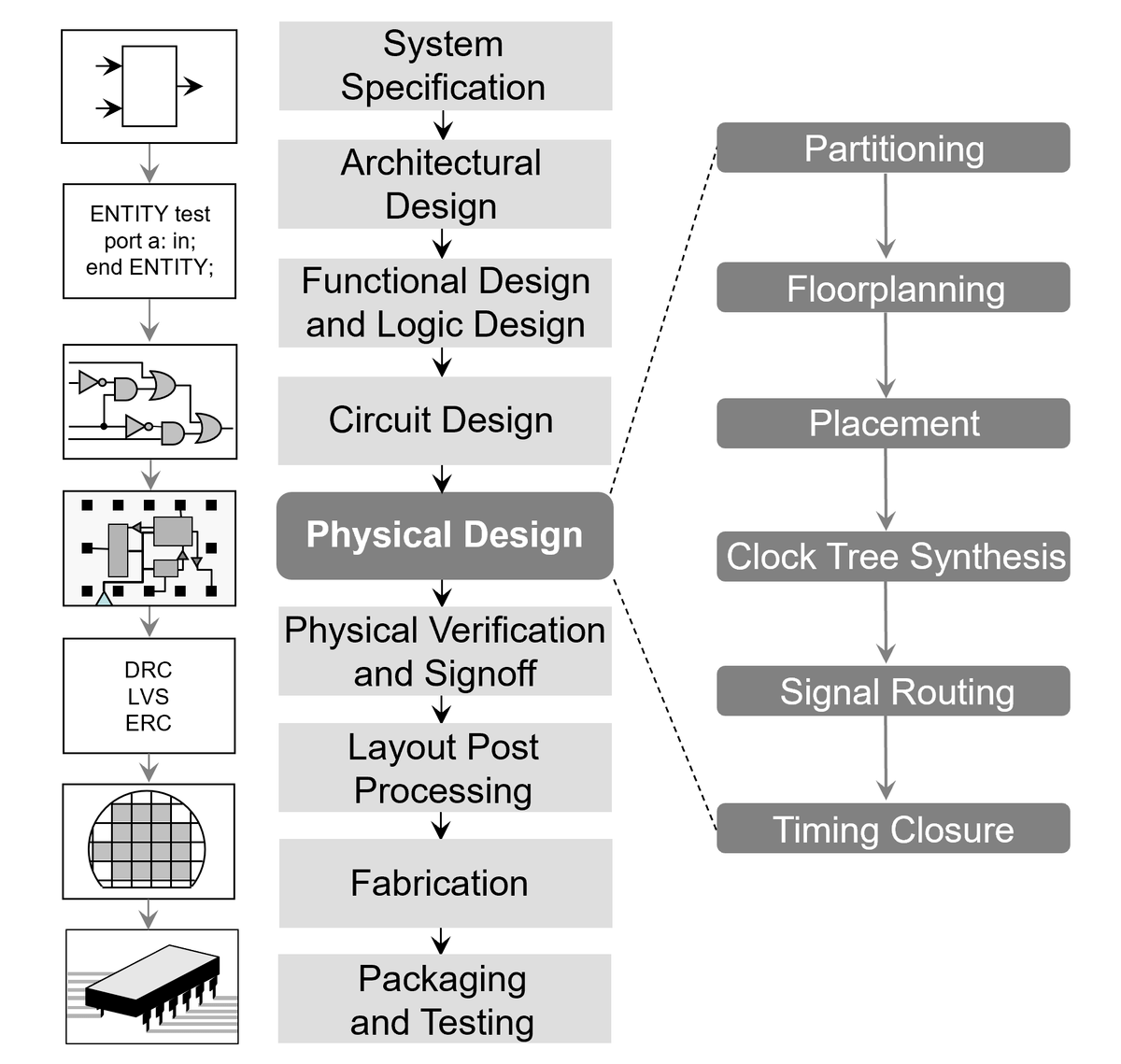 free tool to draw architecture diagram lancer ex wiring physical design (electronics) - wikipedia