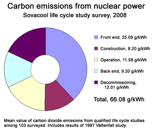 Mean value of nuclear power greenhouse gas emi...