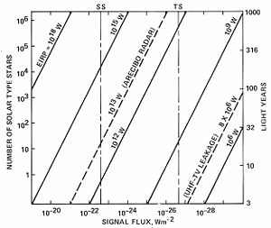 Sensitivity vs Range for SETI.