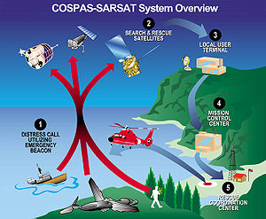 Overview diagram of EPIRB/COSPAS-SARSAT commun...