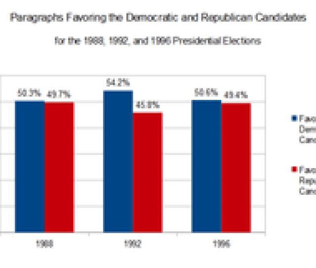 A Study Done By Mark D Watts Et Al Found That Very Little Liberal Bias Occurred During Elections In The 1980s And 1990s But That Public Perceptions Of