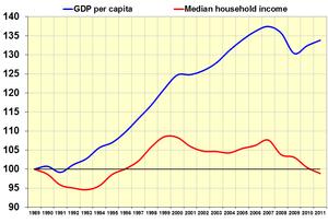 English: GDP per capita versus mean household ...