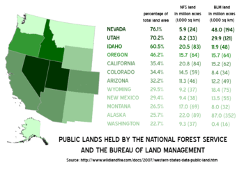 Public lands held by the National Forest Servi...