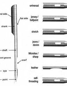 Sewing machine needle also wikipedia rh enpedia