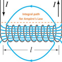 Magnetic Starter Wiring Diagram How To Read Basic Diagrams Solenoid Wikipedia Quantitative Description Edit