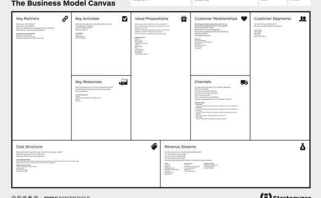 Business Model Canvas Wikipédia A Enciclopédia Livre