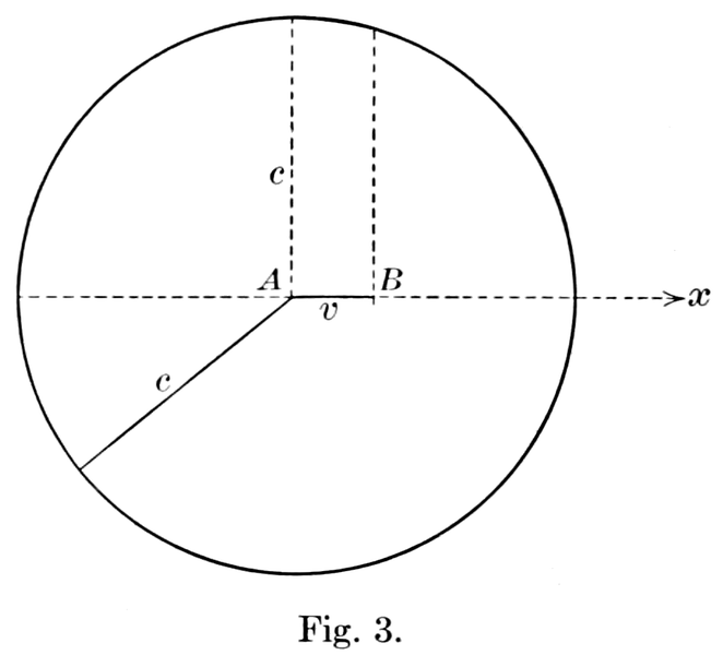 File:Eight Lectures on Theoretical Physics illo126.png