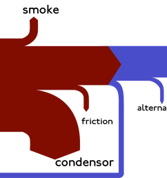 for the curious they re named after captain sankey who created a diagram of steam engine efficiency that used arrows having widths proportional to heat  [ 1280 x 809 Pixel ]