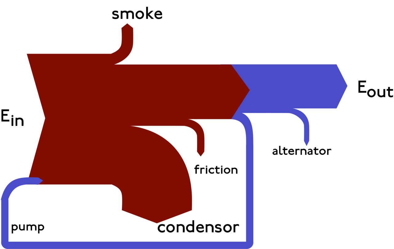 hight resolution of for the curious they re named after captain sankey who created a diagram of steam engine efficiency that used arrows having widths proportional to heat