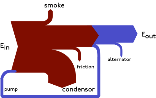 small resolution of for the curious they re named after captain sankey who created a diagram of steam engine efficiency that used arrows having widths proportional to heat