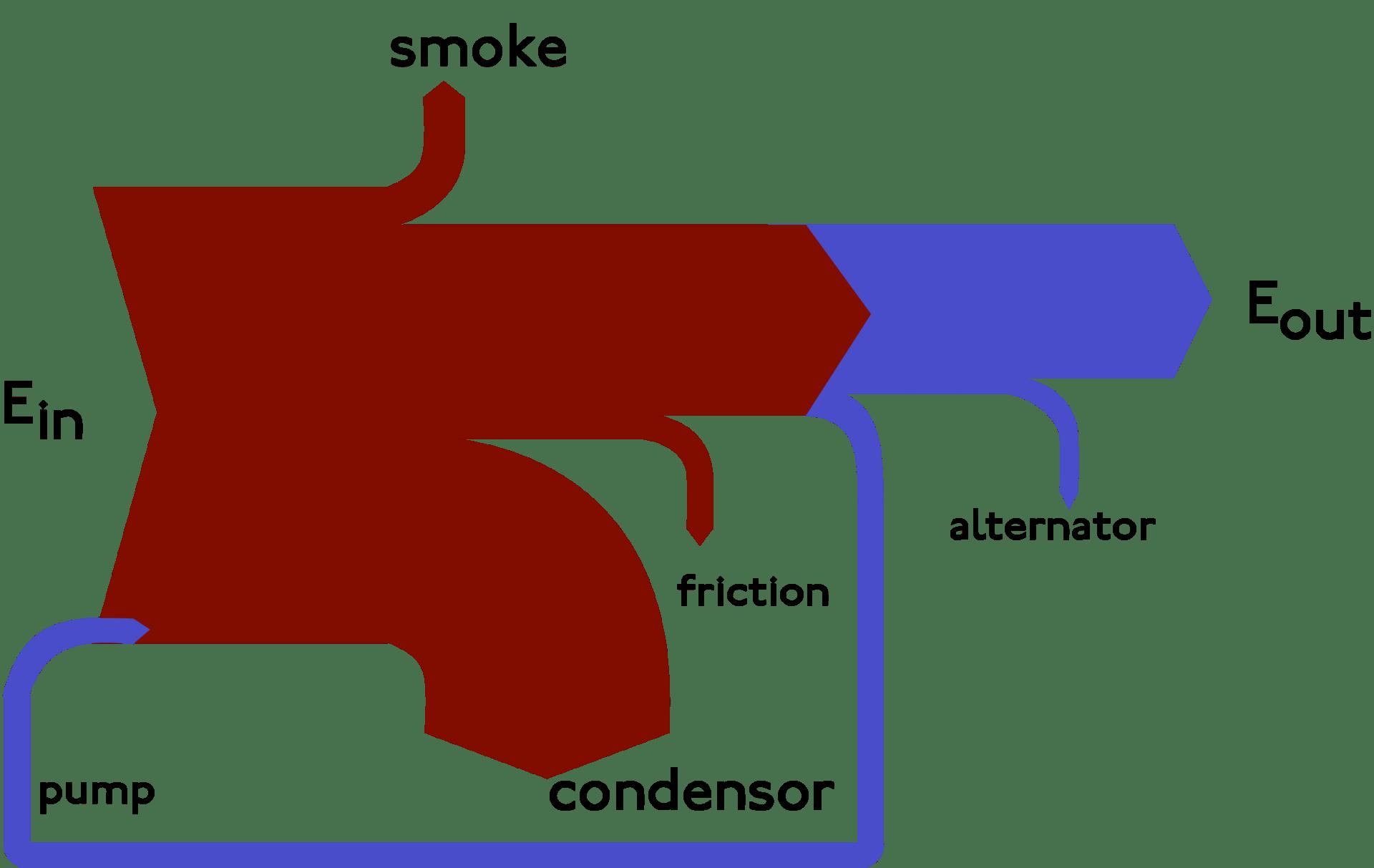 energy transfer diagram 1978 honda cb400 wiring sankey wikipedia
