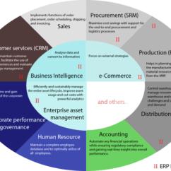 Diagram Process Recruiting Ac Wiring Image Enterprise Resource Planning Tutorial At It1me.com