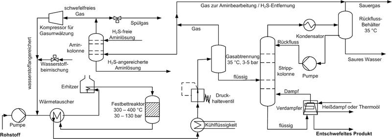 Hydrodesulfurierung
