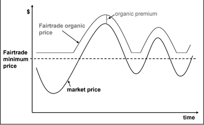 Organic Business Guide/Organising producers for the market