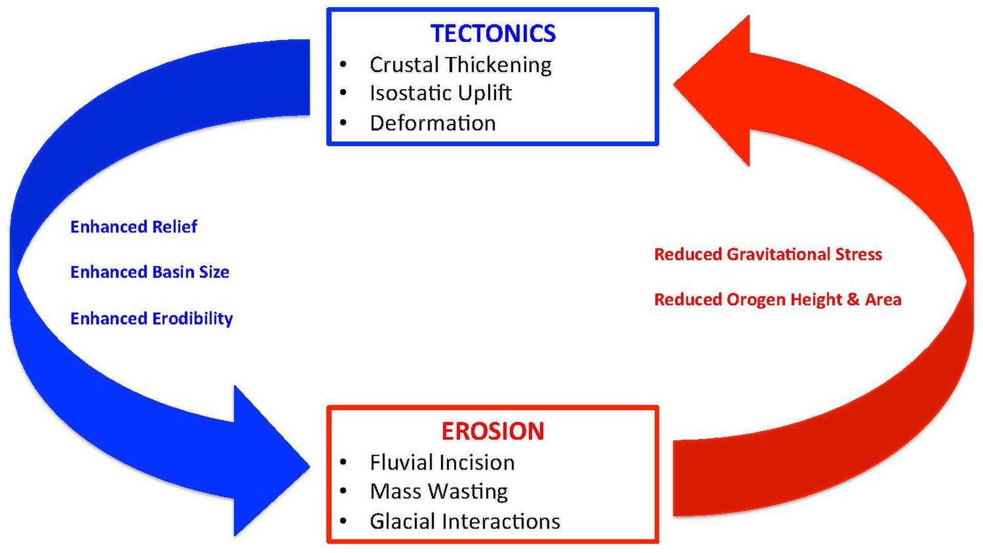 Erosion And Tectonics
