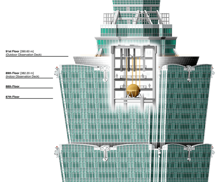 File:Taipei 101 Tuned Mass Damper.png