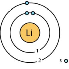 Bohr Diagram For Lithium Street Lighting Circuit Wiring Atomfizika Wikipedia Litium Atom Modell Szerinti Energiaszintjeinek Illusztracioja