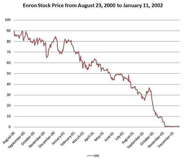 EnronStockPriceAug00Jan02