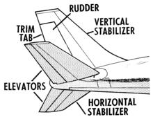 Trim Tab,Trim TabPrices,AircraftTrim Tab_点力图库