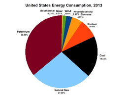 US Energy Consumption by Source 2013