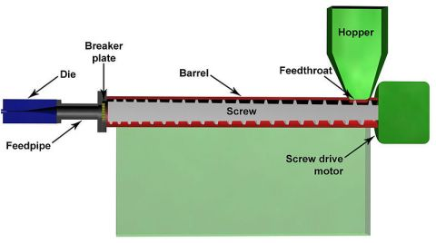 Illustration of Plastics Extrusion with Labeled Components