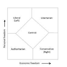 Nolan Chart Wikipedia