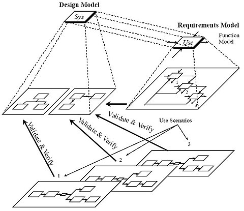 Static, dynamic, and requirements models for systems