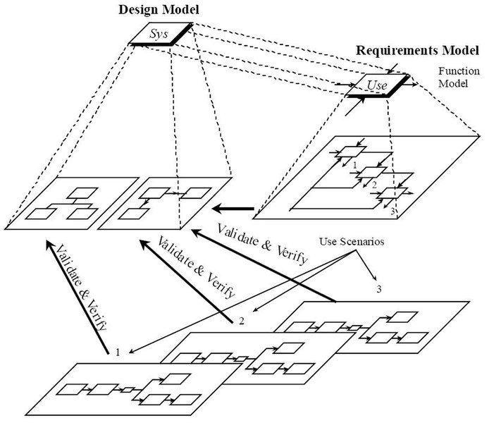 File:Static, Dynamic, and Requirements Models for Sys