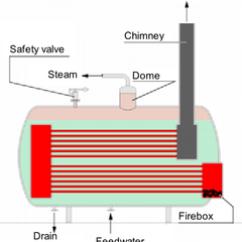 Oil Furnace Parts Diagram Multiple Basketball Court 鍋爐 - 維基百科,自由的百科全書