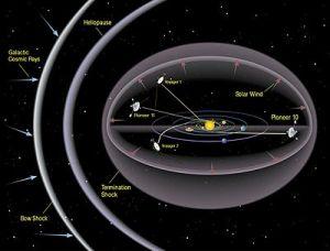 Heliosphere  Simple English Wikipedia, the free encyclopedia