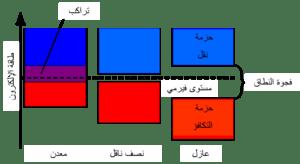 بنية نطاق إلكتروني ويكيبيديا