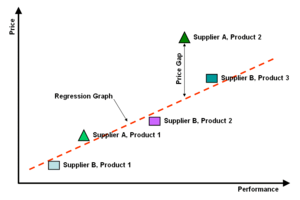 Example Linear Performance Pricing Chart