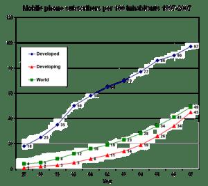Mobile phone subscribers per 100 inhabitants 1...