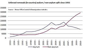 English: Chart showing in-country UK immigrati...