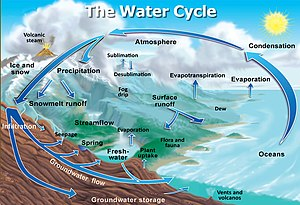 labelled diagram of water cycle diy house wiring diagrams wikipedia