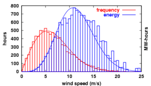 Distribution of wind speed (red) and energy ge...
