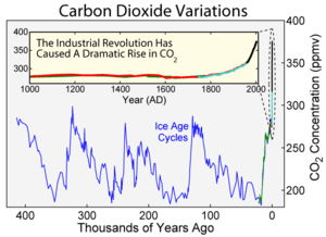 Carbon dioxide variations over the last 400,00...