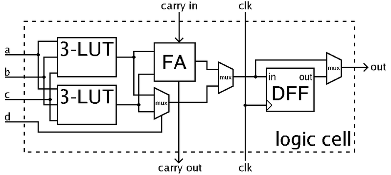 Encoding: RISC, CISC, VLSI, FPGA