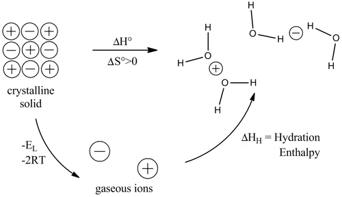 Introduction to Inorganic Chemistry/Ionic and Covalent
