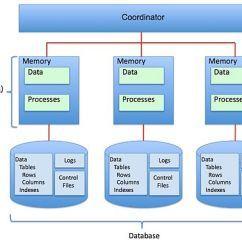 Database Architecture Diagram Toyota Fujitsu Ten 86100 Wiring Oracle And Db2, Comparison Compatibility/database Scaling/shared Architectures - Wikibooks ...
