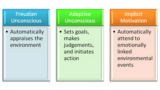 English: Unconscious Motivation