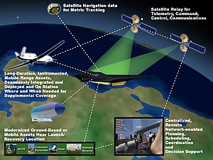 NASA Wallops Flight Facility Future Range Arch...