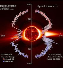 Solar wind Speed interplanetary magnetic field