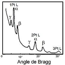 Spectrométrie de fluorescence des rayons X — Wikipédia