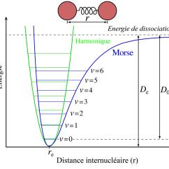 Francium Atom Diagram 1987 Club Car 36 Volt Wiring Potentiel De Morse  Wikipédia