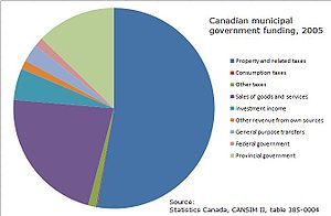 English: A pie chart of the funding sources of...