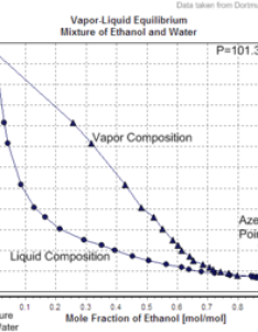 Vapor liquid equilibrium mixture of ethanol and waterg also data page wikipedia rh enpedia