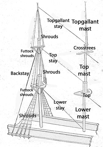 standing rigging diagram 2017 mitsubishi mirage stereo wiring file square rigged sailing vessel detail jpg other resolutions 169 240 pixels